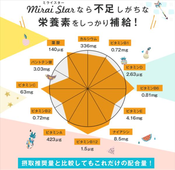 ミライスター,miraistar,栄養素